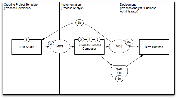 Introduction to oracle business process composer 11g release 1 description of figure 3 1 follows malvernweather Images