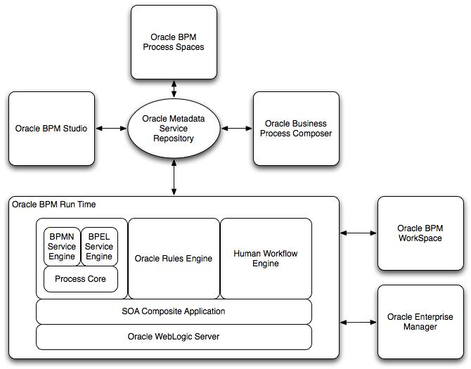 Oracle business process management suite overview 11g release 1 description of figure 1 1 follows ccuart Images