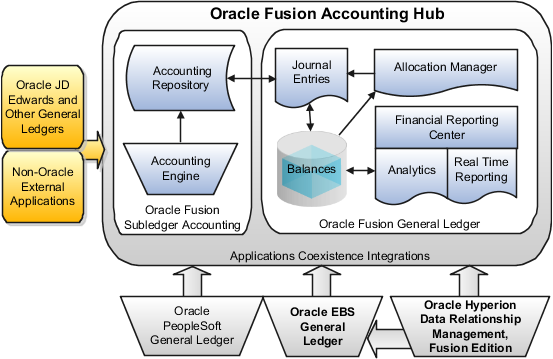 oracle fusion accounting hub implementation guide. Black Bedroom Furniture Sets. Home Design Ideas