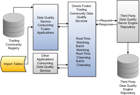 oracle fusion applications customer data management implementation guide rh docs oracle com Informatica Data Quality Management informatica data quality 10.1 user guide