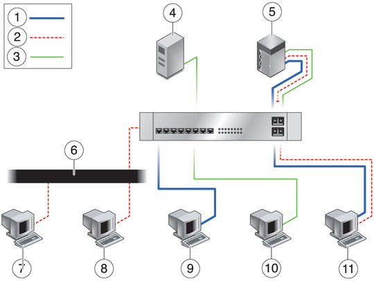 VLAN Overview - Sun Dual Port GbE PCIe 2 0 Low Profile
