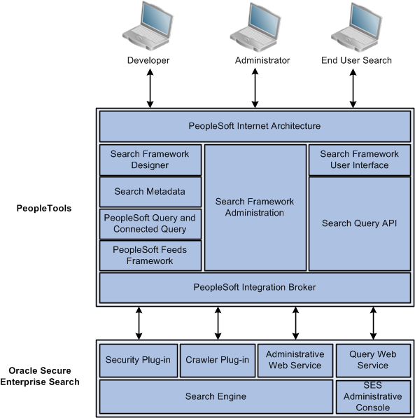Peopletools 8 52  Peoplesoft Search Technology