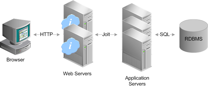 peopletools     system and server administration