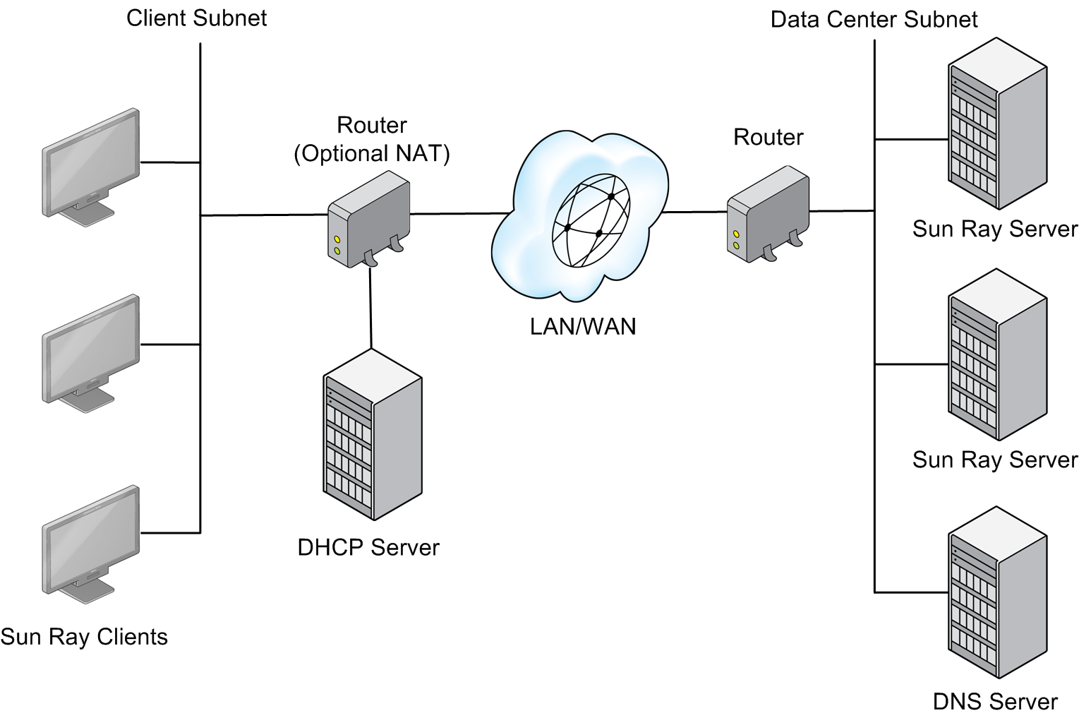 Fault tolerance host networking configuration example.