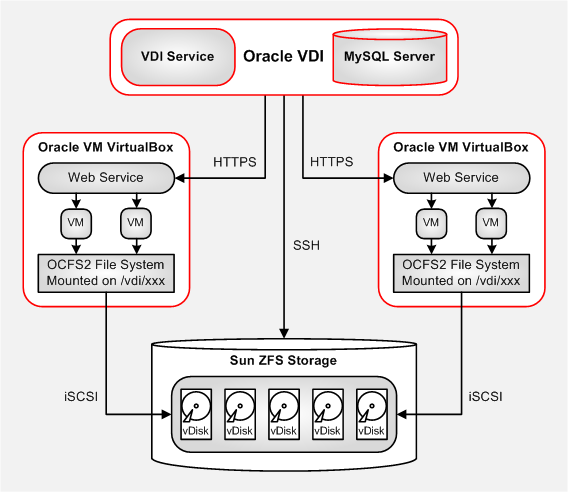 the diagram shows the vdi service registering virtual machines with an  virtualbox host and connecting the