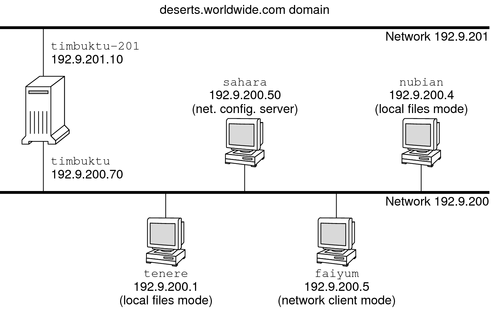 Configuring Component Systems On The Network Configuring