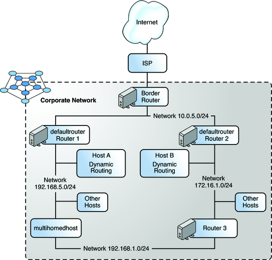 configuring component systems on the network   configuring and    image this topology diagram of an autonomous system is explained in the following context