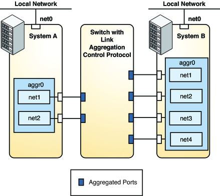 Overview of Link Aggregations - Managing Oracle Solaris 11 1