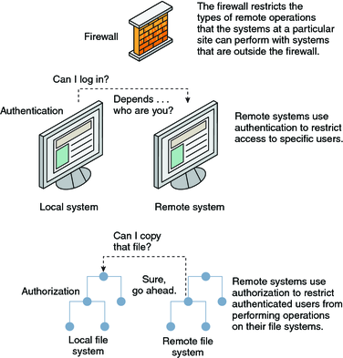 Controlling Network Access - Oracle Solaris 11 1 Administration