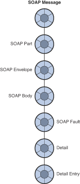 In Order To Explicitly Control The Behavior Of Application When Soap Faults Are Generated And Perform Wcf Custom Exception Handling Shielding