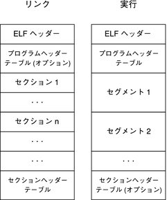 ELF File