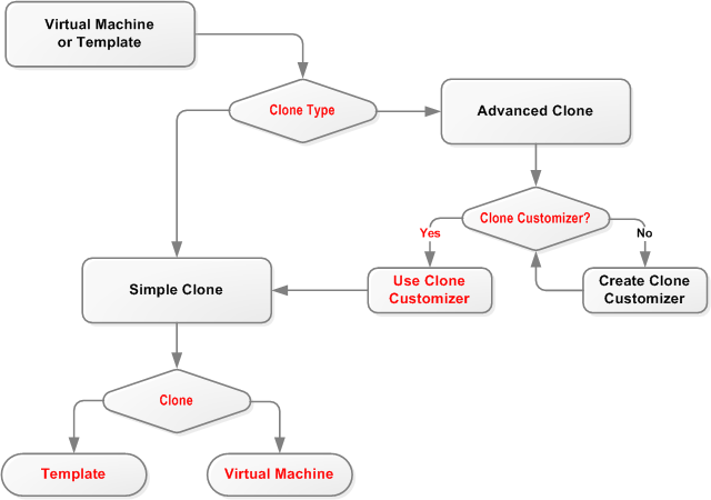 78 Cloning A Virtual Machine Or Template