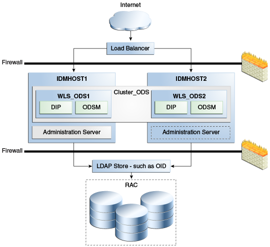 Configuring High Availability For Identity Management