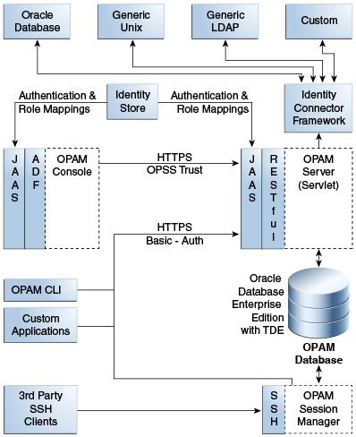 Oracle Identity Manager   LinkedIn