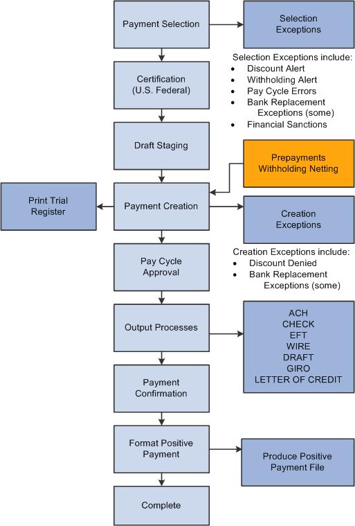 PeopleSoft Payables 9.1 PeopleBook