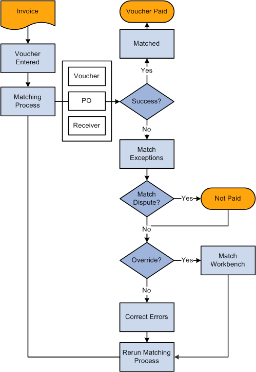 Purchase Order Procedure Flow Chart: PeopleSoft Payables 9.1 PeopleBookrh:docs.oracle.com,Chart