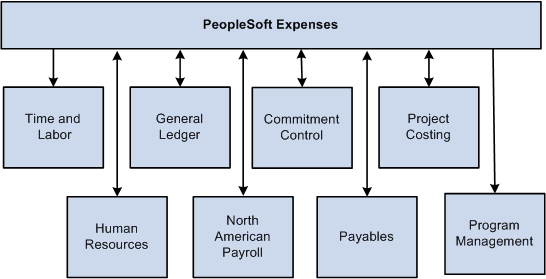 Peoplesoft project costing