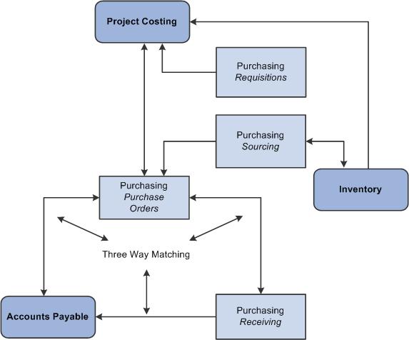 Peoplesoft Proposal Management 9 1 Peoplebook
