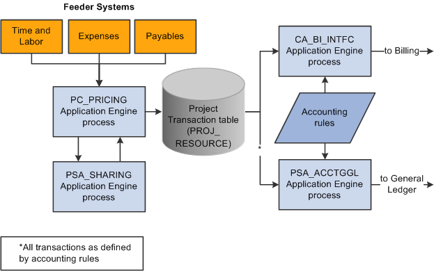 Peoplesoft Project Costing 9 1 Peoplebook