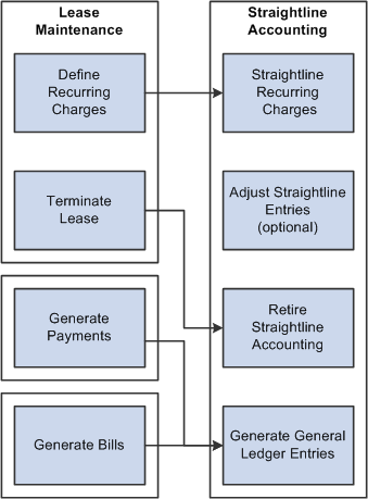 process flow diagram general ledger peoplesoft real estate management 9 1 peoplebook  peoplesoft real estate management 9 1 peoplebook