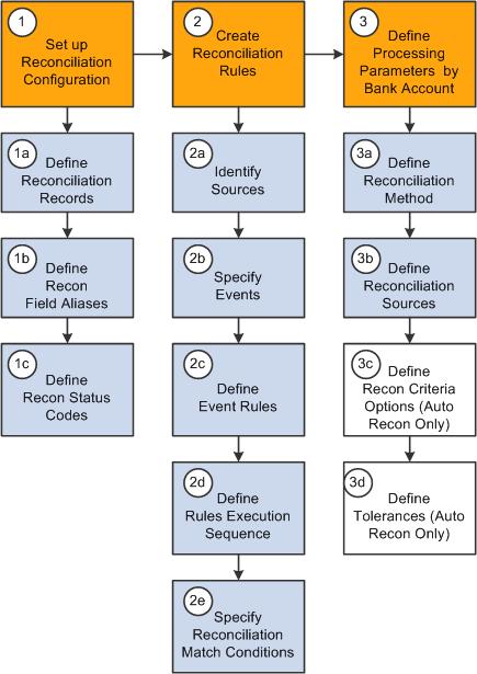Peoplesoft Banks Setup And Processing 9 1 Peoplebook