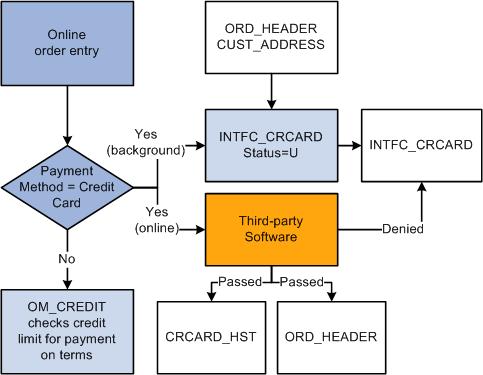 nab credit card transaction dispute form