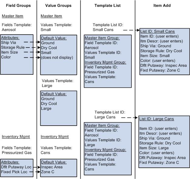 Peoplesoft managing items 91 peoplebook example of configurable item templates maxwellsz