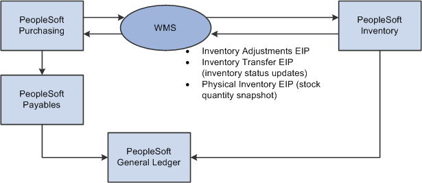 Peoplesoft Supply Chain Management Integration 9 1 Peoplebook
