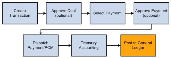 Peoplesoft Cash Management 9 1 Peoplebook