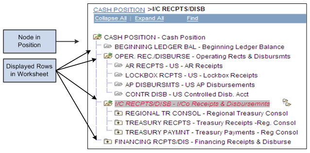management of the cash position Subtract the sum of your starting cash position plus your daily expenditure/outflows from your revenue/inflows to get your ending cash position this will be your starting cash position for the following day.