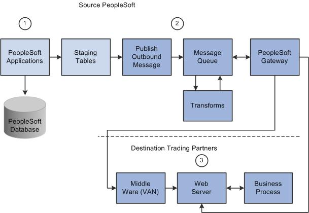 Visio process flow diagram template