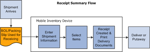 PeopleSoft Mobile Inventory Management 91 PeopleBook – Receiving Receipt