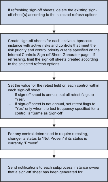 Certifying Internal Controls  Create A Sign In Sheet