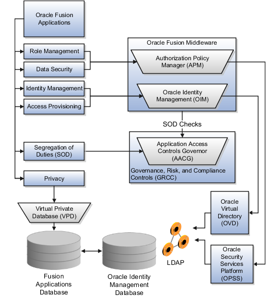 oracle fusion applications security guide rh docs oracle com Oracle EBS 12 Oracle EBS