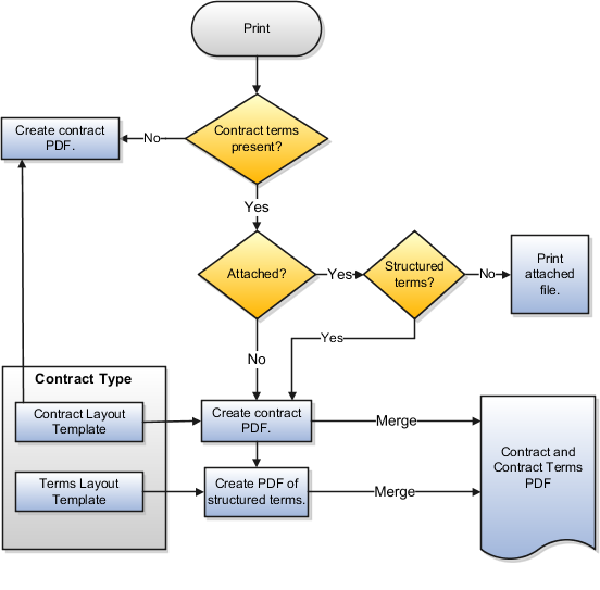 Oracle Fusion Applications Enterprise Contracts