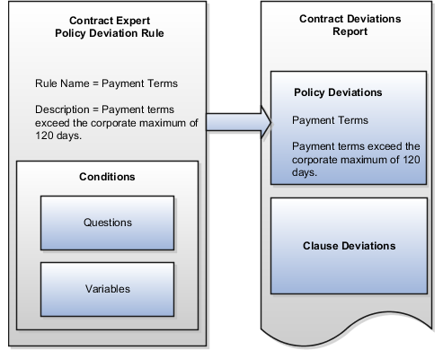 Oracle fusion applications enterprise contracts implementation guide policy deviation rules pronofoot35fo Images