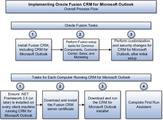 Oracle Fusion Applications Sales Implementation Guide