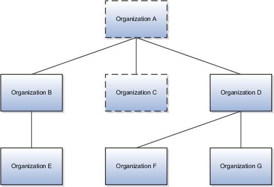 Oracle Fusion Applications Coexistence For Hcm