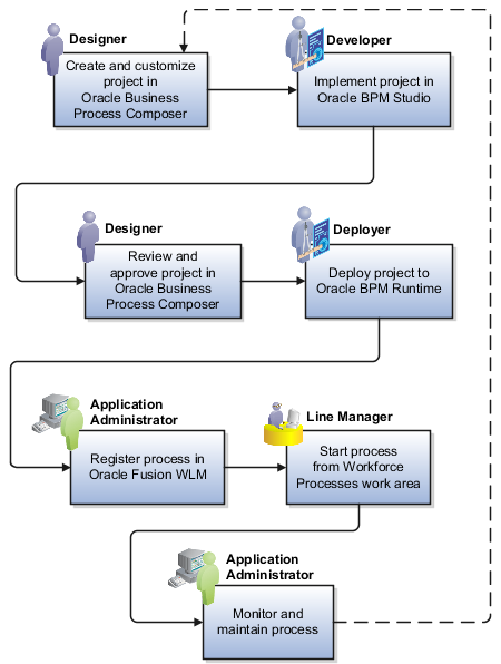 preparing apply application process cycle