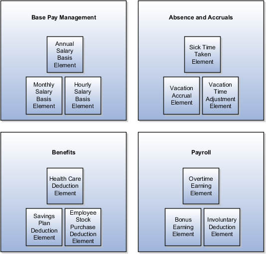 Payroll Yst Job Description | Oracle Fusion Applications Workforce Deployment Implementation Guide