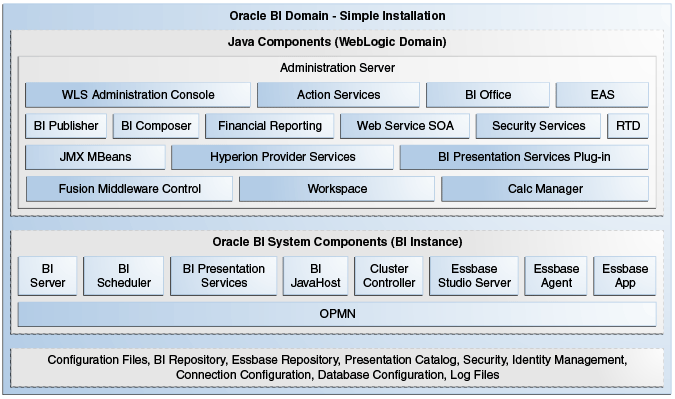 Installation overview for Architecture bi