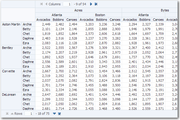 Using ADF Pivot Table Components