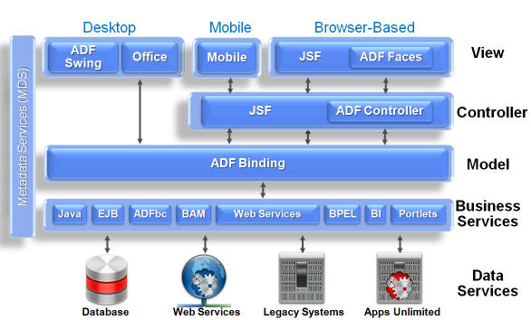 Introduction To Building Fusion Web Applications With