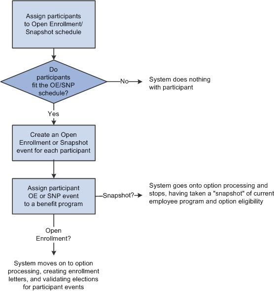 Peoplesoft Benefits Administration 9 1 Peoplebook