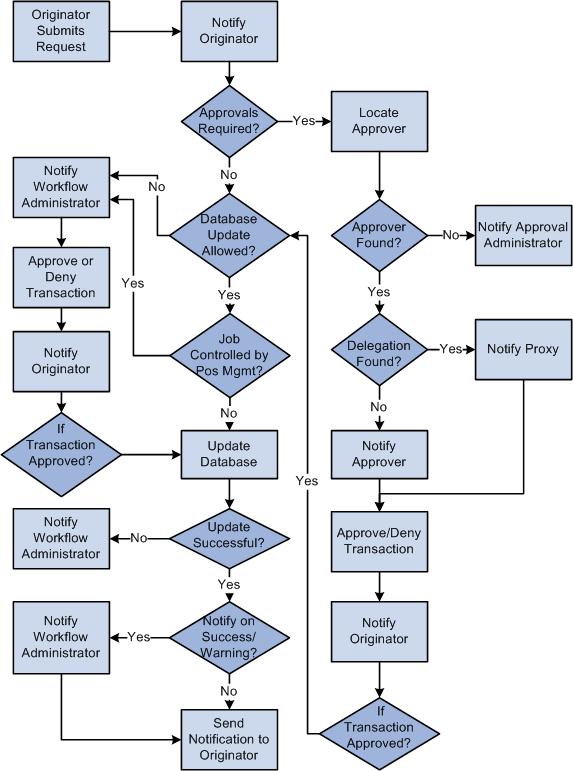 Service Request Flow Chart Rebellions