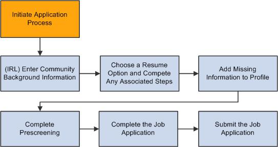 employment application screening matrix employment