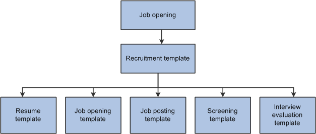 Peoplesoft talent acquisition manager 91 peoplebook the following diagram illustrates the association of templates with job openings the job opening is associated with a recruitment template altavistaventures Gallery