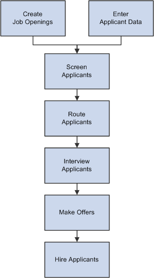 Peoplesoft talent acquisition manager 91 peoplebook talent acquisition manager recruitment process for screening routing interviewing and hiring applicants ccuart Images