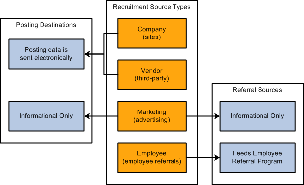 PeopleSoft Talent Acquisition Manager 9 1 PeopleBook