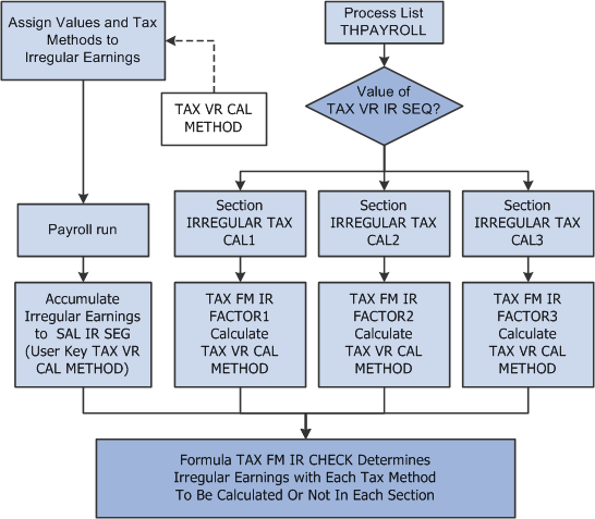determining the tax calculation types and sequences for irregular income
